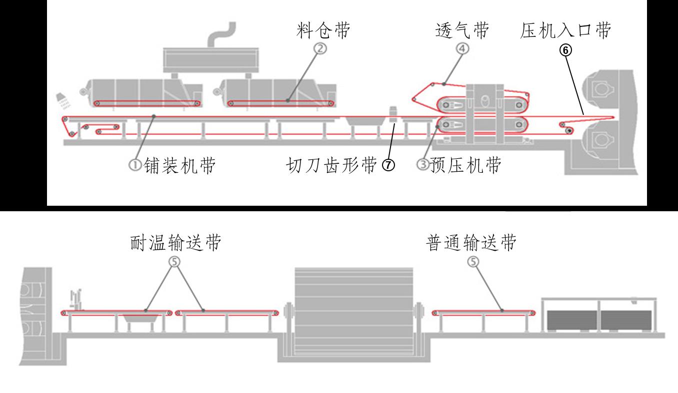 木工行业输送带